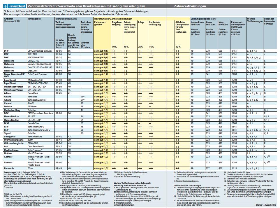 finanztest11_ukv_bkk