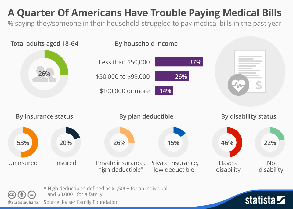 Infografik BKV USA Rechnungen