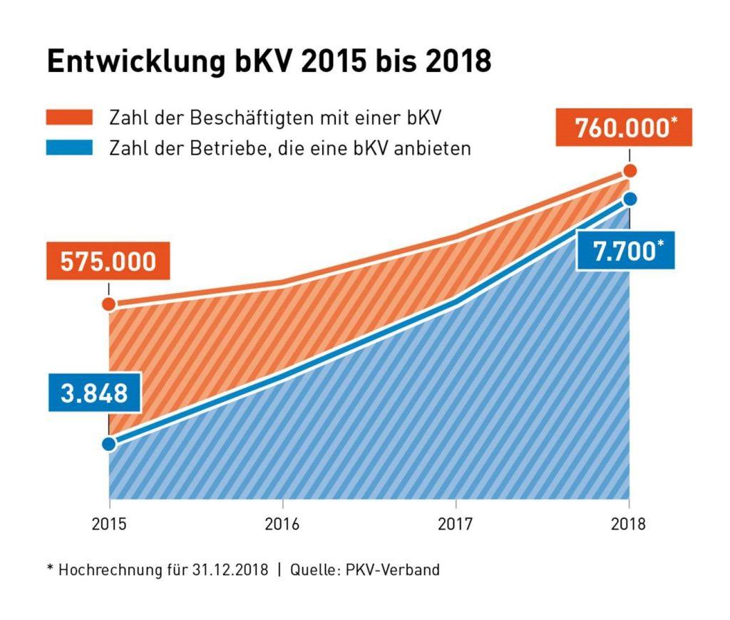 © PKV-Verband