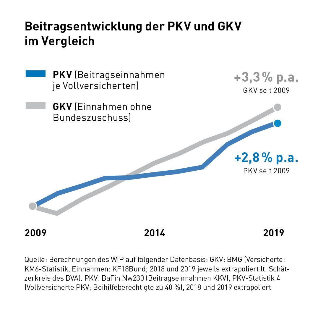 Beitragsentwicklung PKV GKV Vergleich